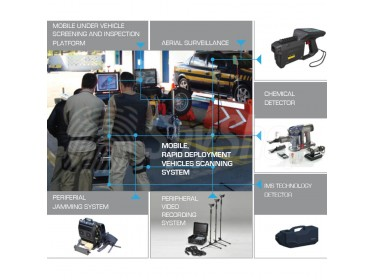 WSTP - universal integrated vehicle control system for control of vehicles